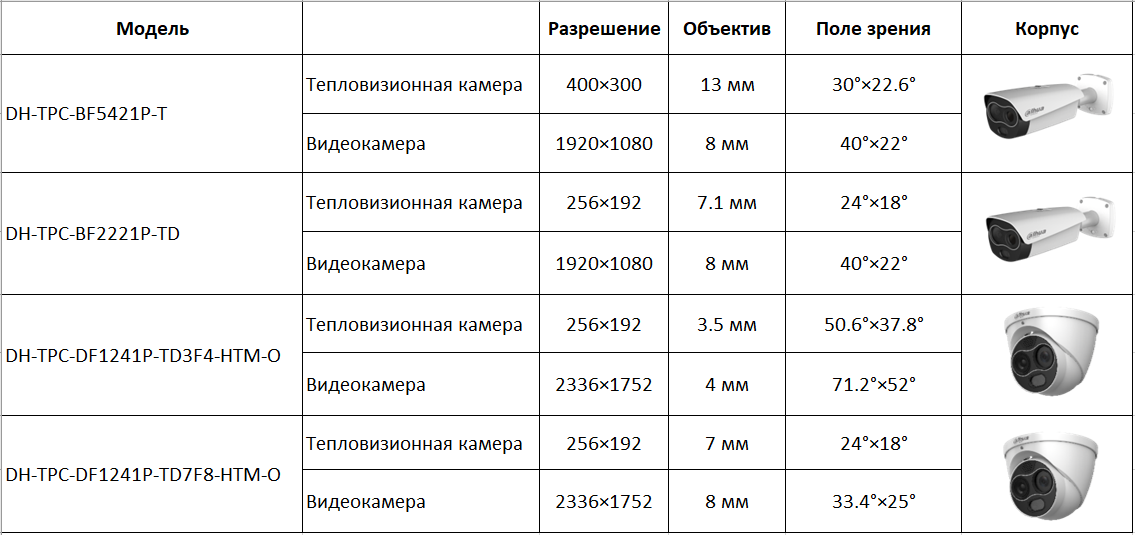 Тепловизионная IP камера dahua